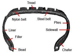 Tyre profiles and fitment
